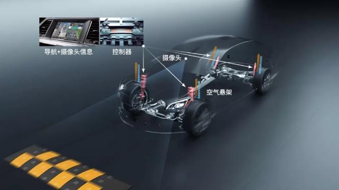 現代摩比斯技術融合創新——預檢測空氣懸架技術
